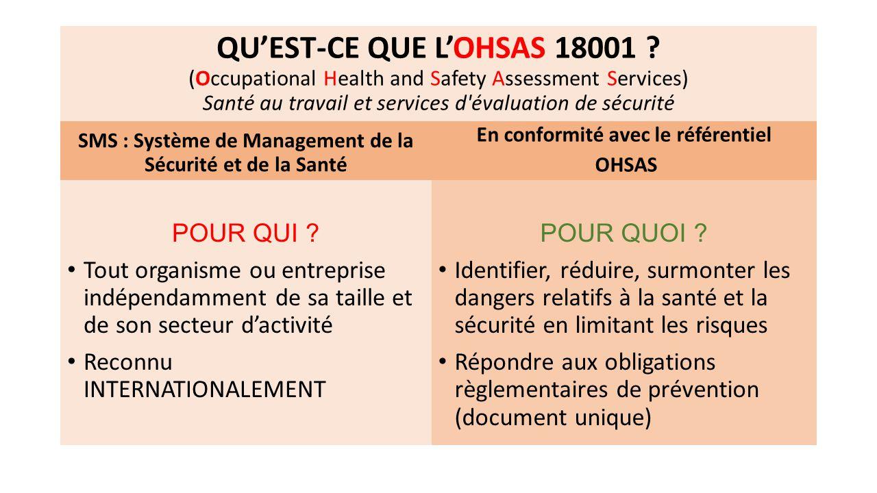 QU'EST-CE QUE L'OHSAS 18001 (Occupational Health and Safety Assessment Services) Santé au travail et services d évaluation de sécurité