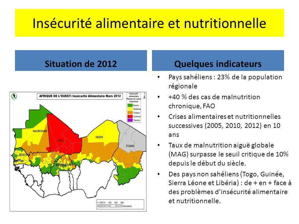 Insécurité alimentaire et nutritionnelle