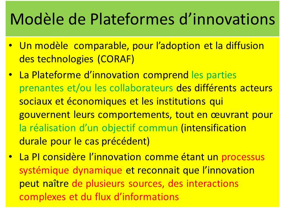 Modèle de Plateformes d'innovations