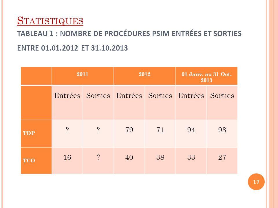 Statistiques Tableau 1 : Nombre de procédures PSIM entrées et sorties entre 01.01.2012 et 31.10.2013
