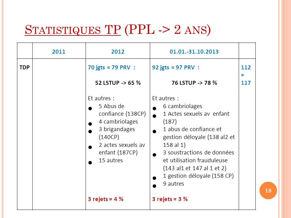 Statistiques TP (PPL -> 2 ans)