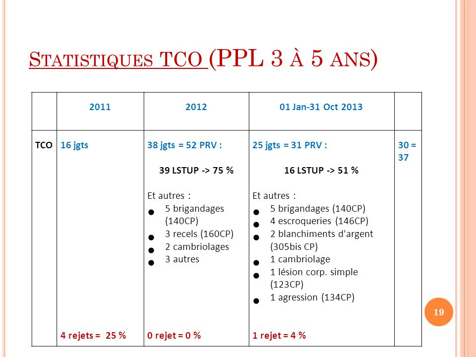 Statistiques TCO (PPL 3 à 5 ans)