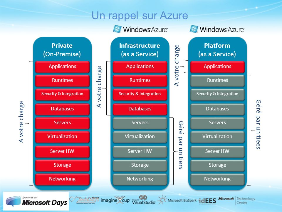 Un rappel sur Azure Private (On-Premise) Infrastructure (as a Service)