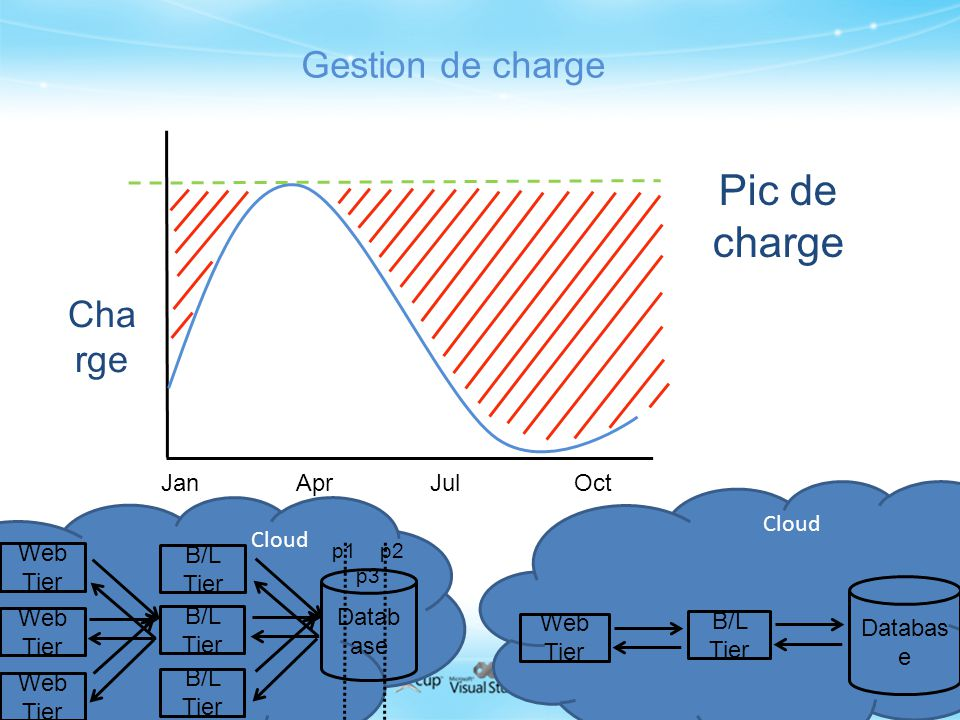 Pic de charge Gestion de charge Charge Jan Apr Jul Oct Cloud Cloud