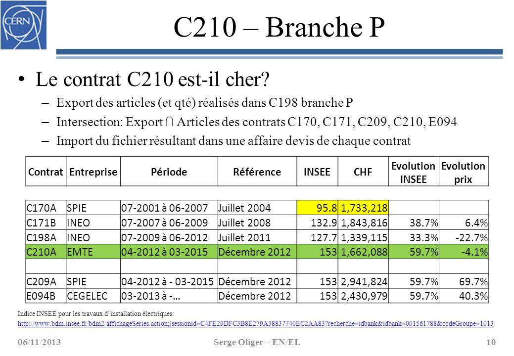 C210 – Branche P Le contrat C210 est-il cher