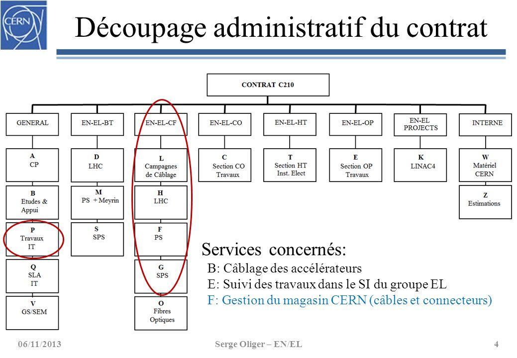 Découpage administratif du contrat