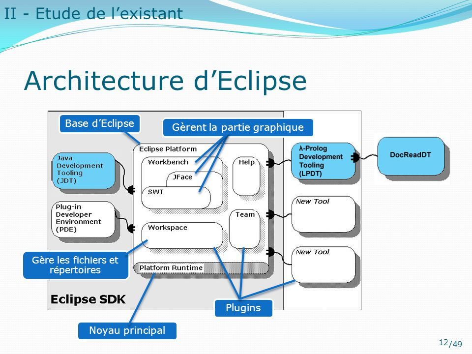 Architecture d'Eclipse
