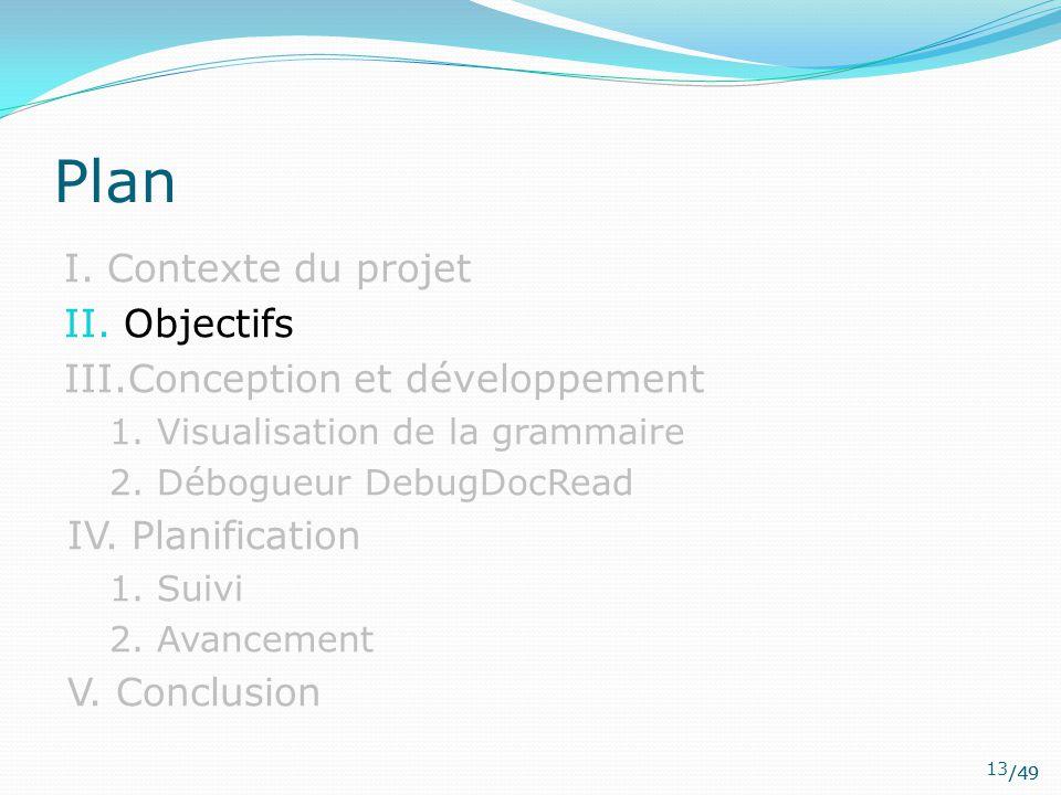 Plan I. Contexte du projet II. Objectifs