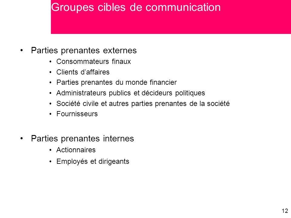 Groupes cibles de communication