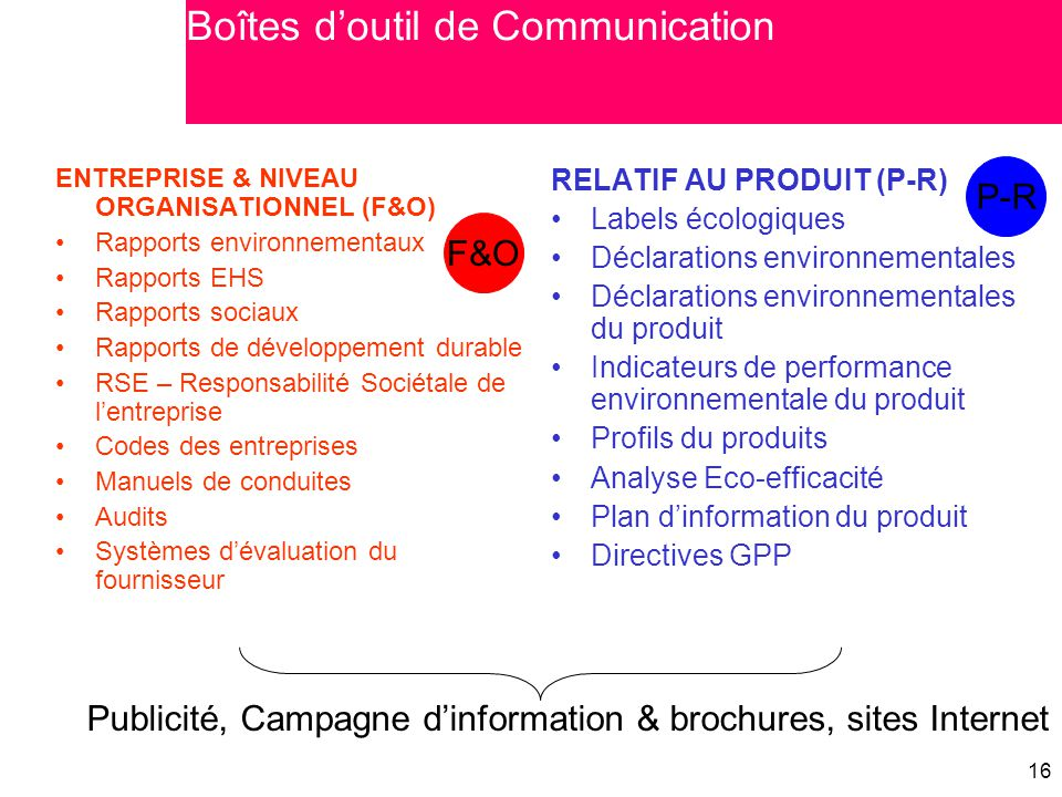 Boîtes d'outil de Communication