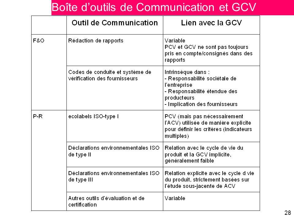 Boîte d'outils de Communication et GCV