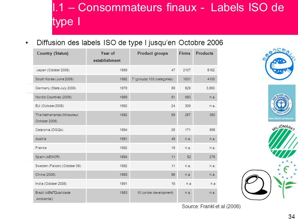I.1 – Consommateurs finaux - Labels ISO de type I