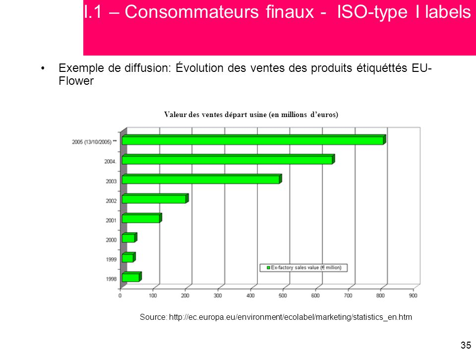 I.1 – Consommateurs finaux - ISO-type I labels
