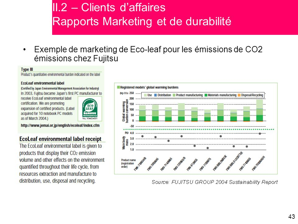 II.2 – Clients d'affaires Rapports Marketing et de durabilité