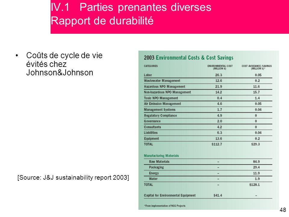 IV.1 Parties prenantes diverses Rapport de durabilité