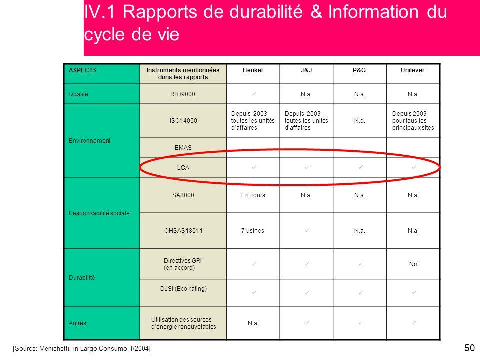 IV.1 Rapports de durabilité & Information du cycle de vie