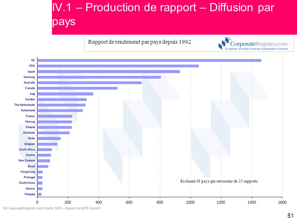 IV.1 – Production de rapport – Diffusion par pays