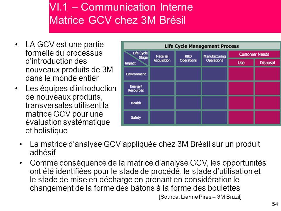 VI.1 – Communication Interne Matrice GCV chez 3M Brésil
