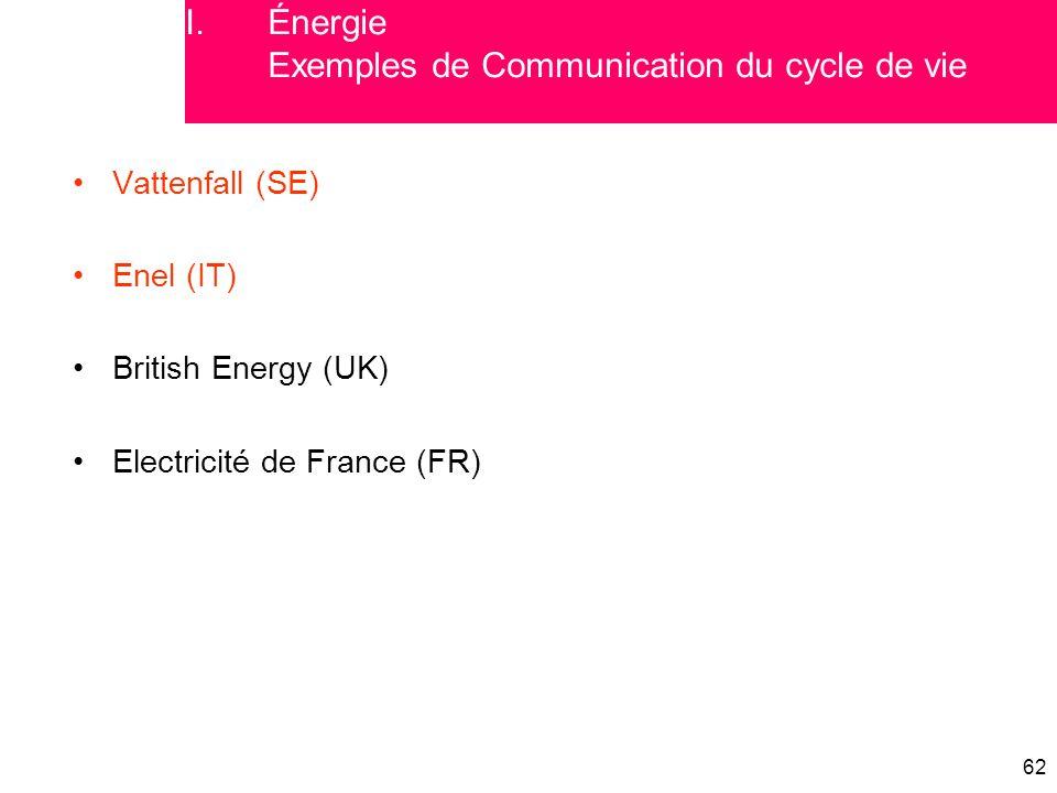 Énergie Exemples de Communication du cycle de vie