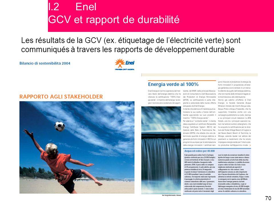 I.2 Enel GCV et rapport de durabilité