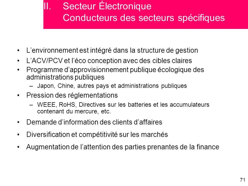Secteur Électronique Conducteurs des secteurs spécifiques