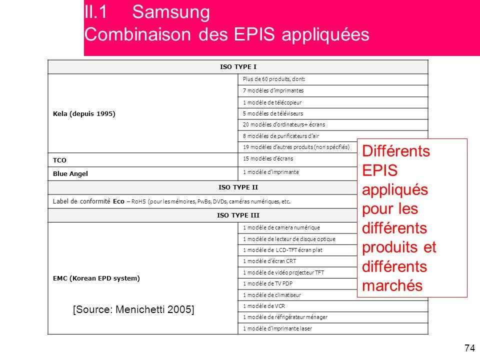 II.1 Samsung Combinaison des EPIS appliquées