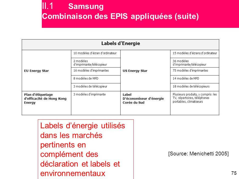 II.1 Samsung Combinaison des EPIS appliquées (suite)