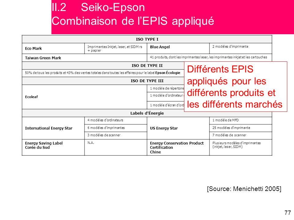 II.2 Seiko-Epson Combinaison de l'EPIS appliqué