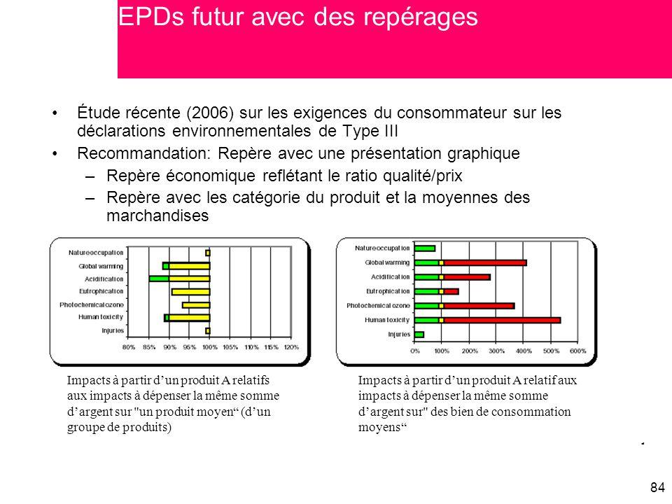 EPDs futur avec des repérages