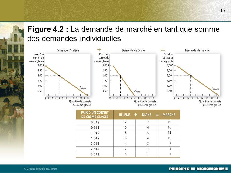 07/24/09 10. Figure 4.2 : La demande de marché en tant que somme des demandes individuelles.