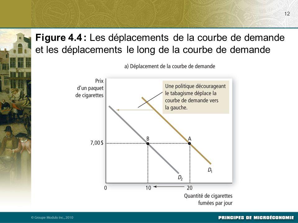 07/24/09 12. Figure 4.4 : Les déplacements de la courbe de demande et les déplacements le long de la courbe de demande.