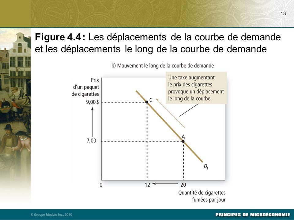 07/24/09 13. Figure 4.4 : Les déplacements de la courbe de demande et les déplacements le long de la courbe de demande.