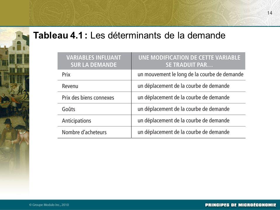 Tableau 4.1 : Les déterminants de la demande