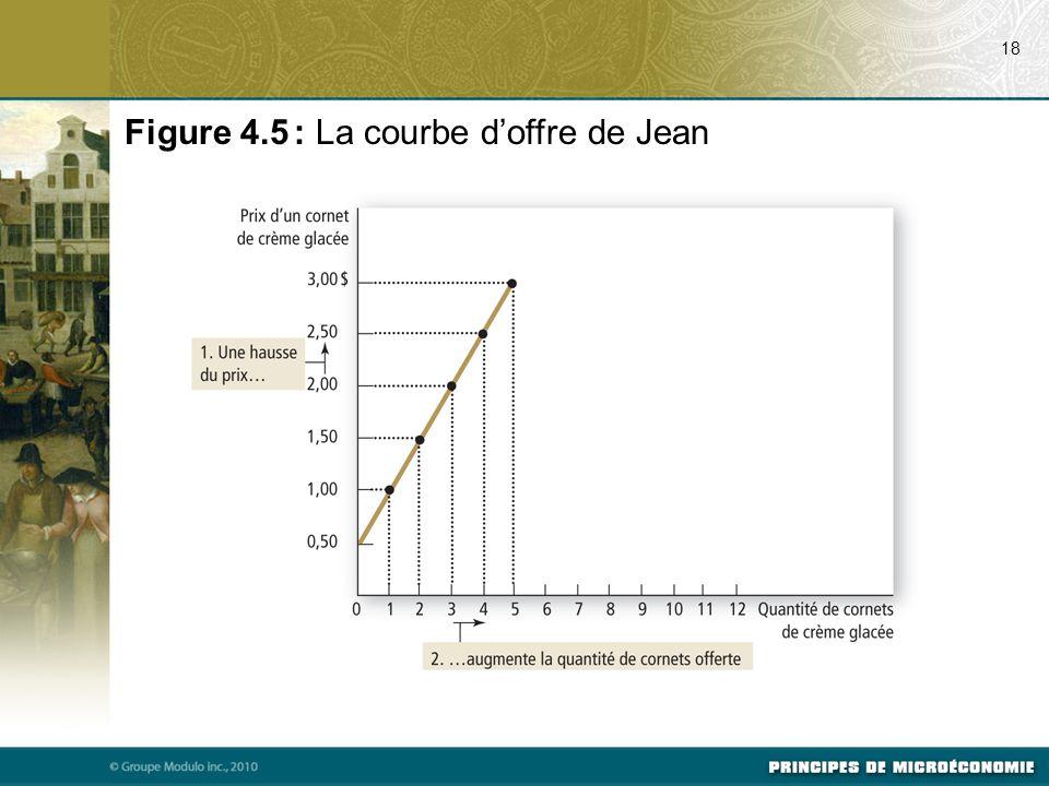 Figure 4.5 : La courbe d'offre de Jean