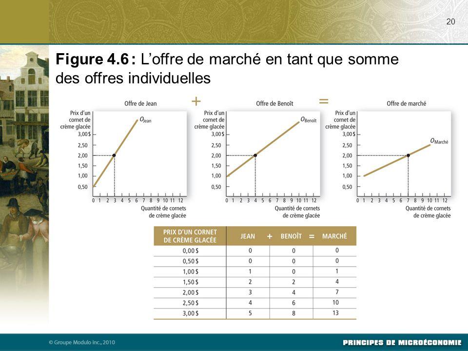 07/24/09 20. Figure 4.6 : L'offre de marché en tant que somme des offres individuelles.