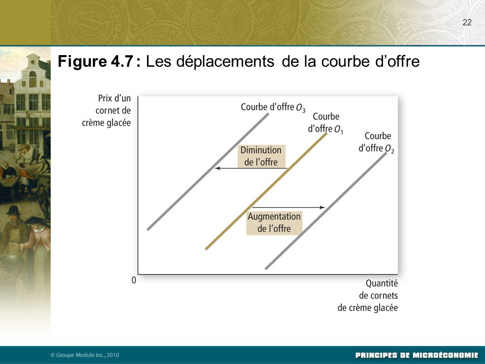 Figure 4.7 : Les déplacements de la courbe d'offre