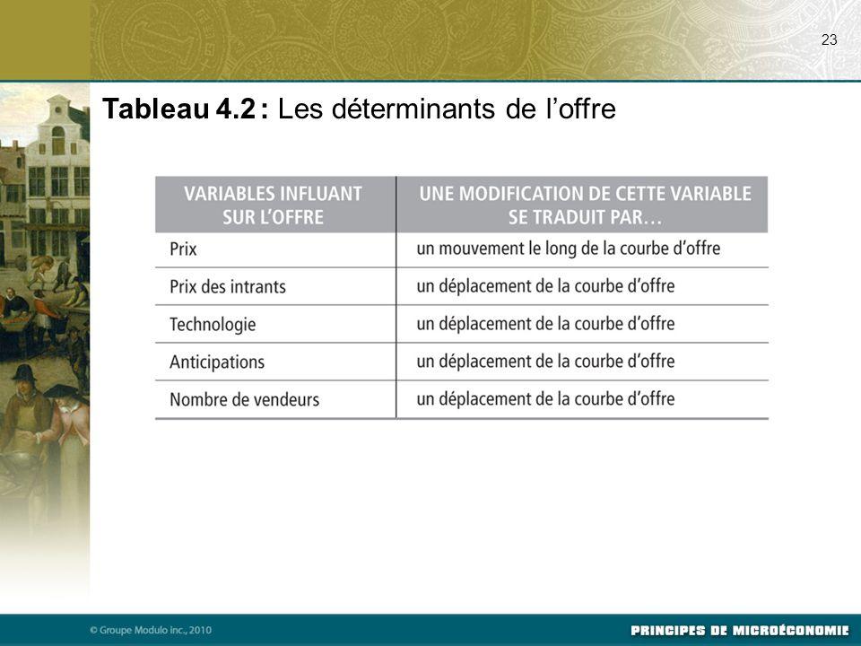 Tableau 4.2 : Les déterminants de l'offre