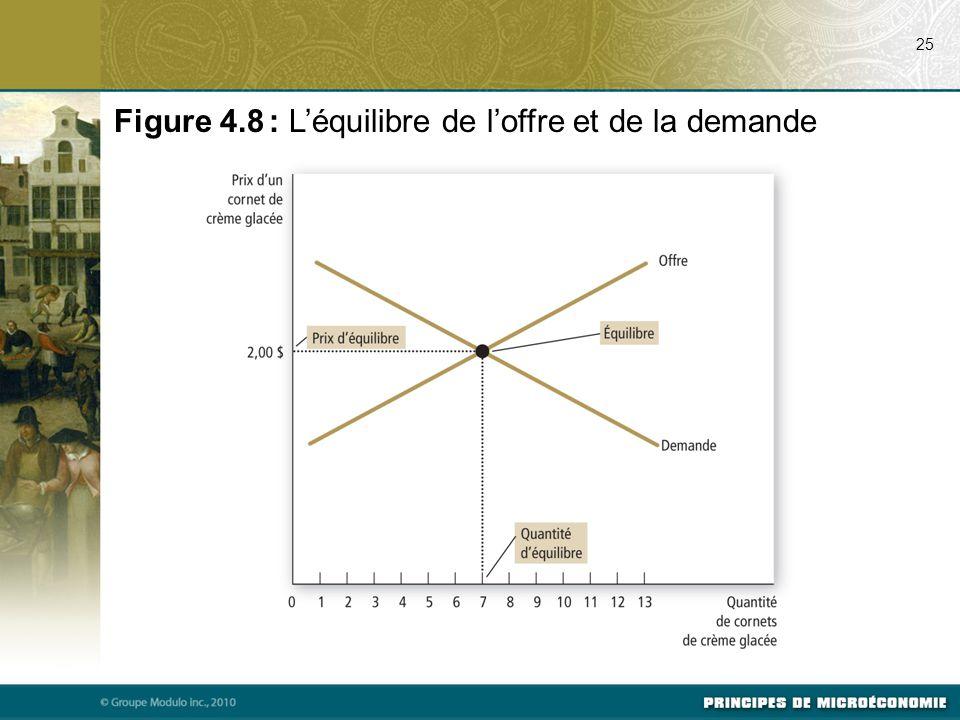 Figure 4.8 : L'équilibre de l'offre et de la demande