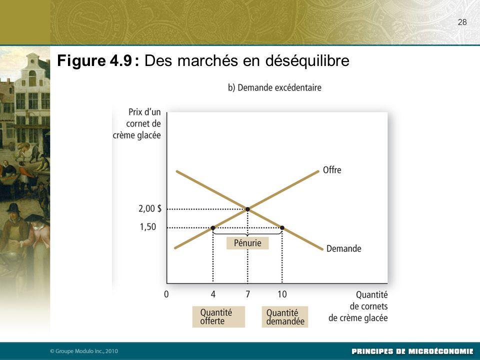 Figure 4.9 : Des marchés en déséquilibre