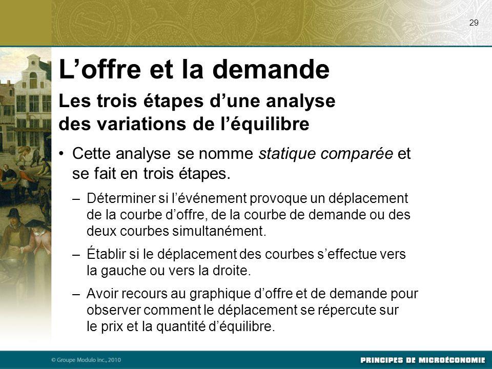 07/24/09 29. L'offre et la demande. Les trois étapes d'une analyse des variations de l'équilibre.