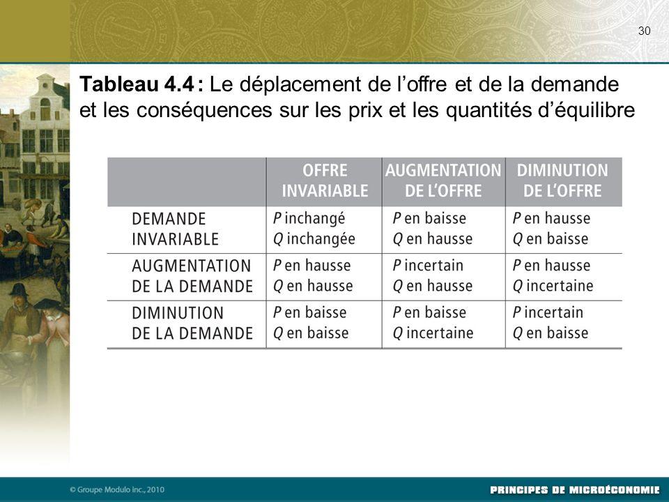 07/24/09 30. Tableau 4.4 : Le déplacement de l'offre et de la demande et les conséquences sur les prix et les quantités d'équilibre.