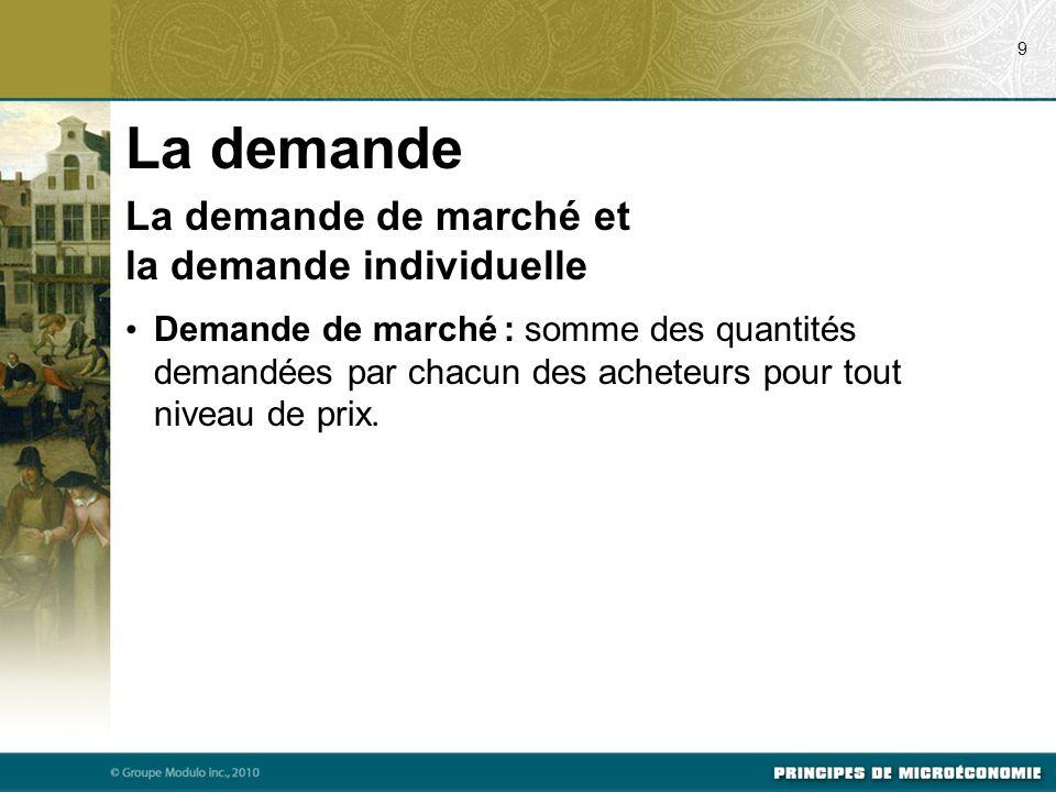 La demande La demande de marché et la demande individuelle