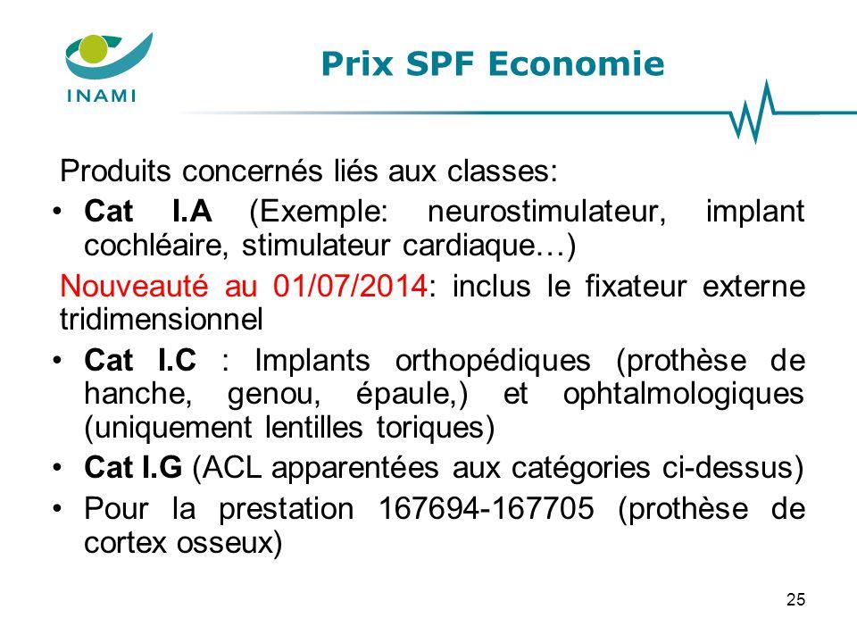 Prix SPF Economie Produits concernés liés aux classes: