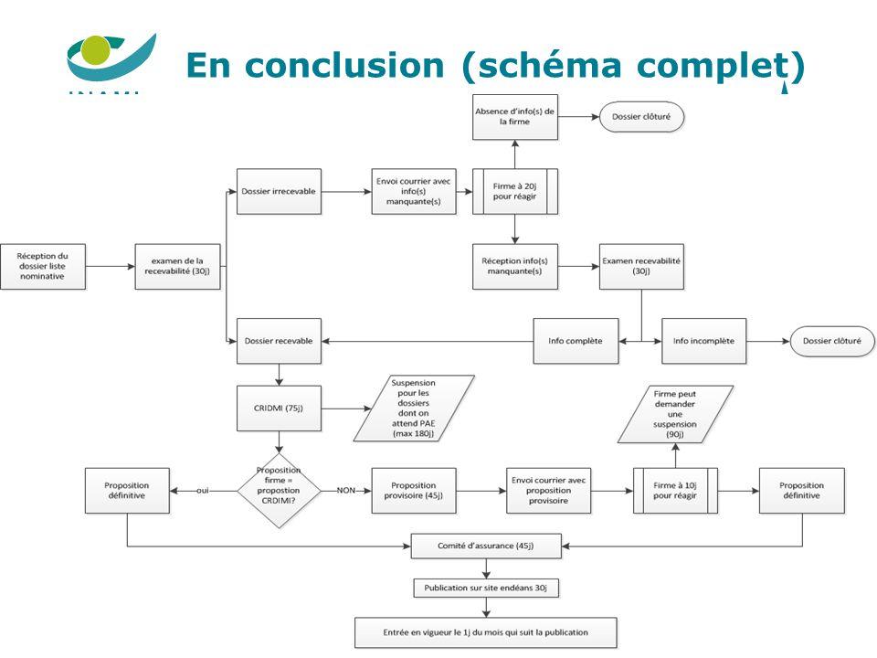 En conclusion (schéma complet)