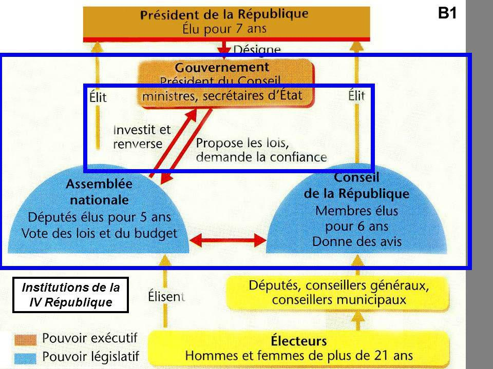 Institutions de la IV République