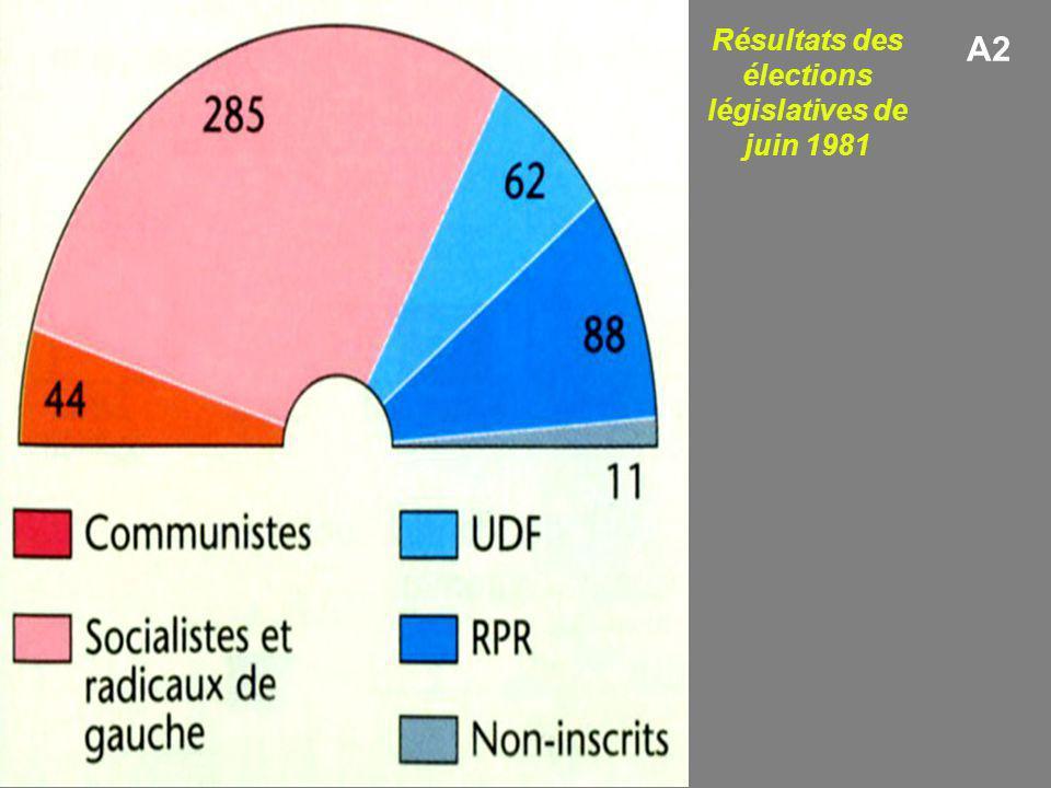 Résultats des élections législatives de juin 1981