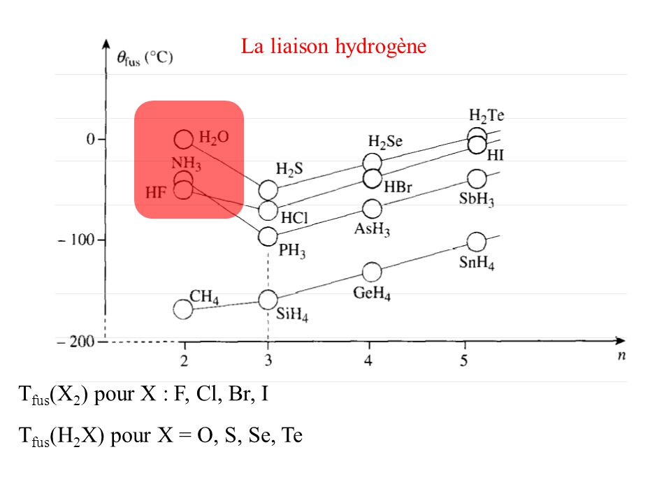 La liaison hydrogène Tfus(X2) pour X : F, Cl, Br, I Tfus(H2X) pour X = O, S, Se, Te
