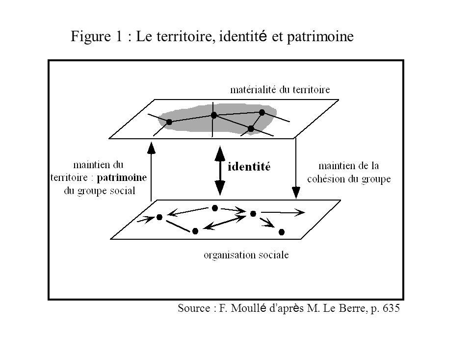 Figure 1 : Le territoire, identité et patrimoine