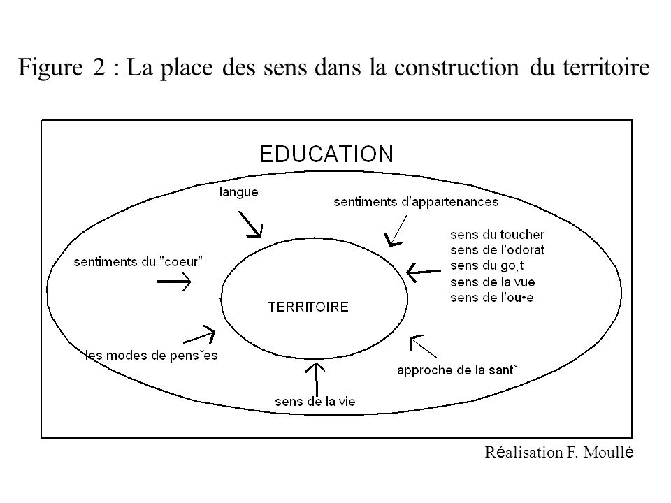 Figure 2 : La place des sens dans la construction du territoire