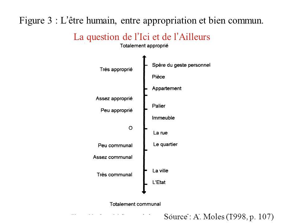 Figure 3 : L'être humain, entre appropriation et bien commun.
